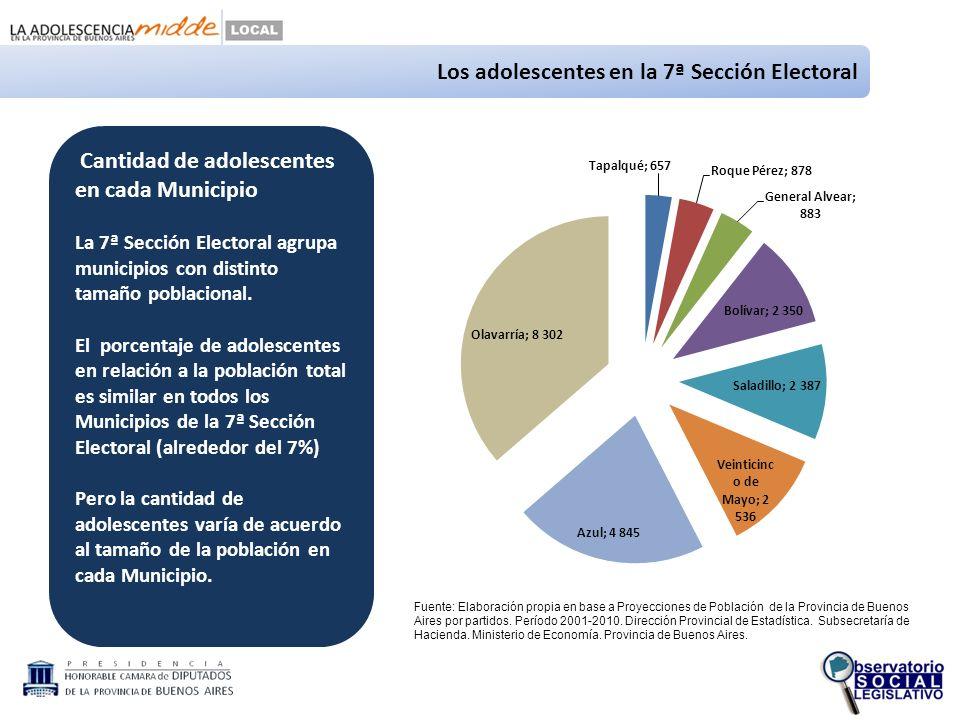 Los adolescentes en la 7ª Sección Electoral Cantidad de adolescentes en cada Municipio La 7ª Sección Electoral agrupa municipios con distinto tamaño poblacional.