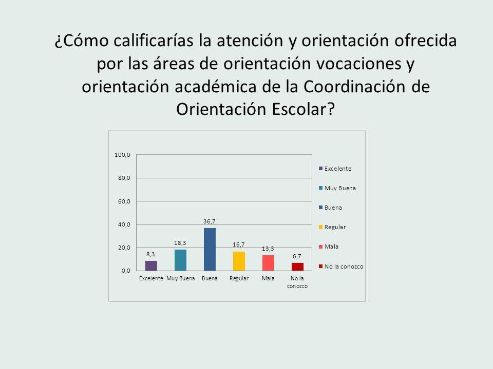 ¿Cómo calificarías la atención y orientación ofrecida por las áreas de orientación vocaciones y orientación académica de la Coordinación de Orientación Escolar?