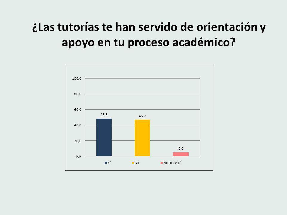 ¿Las tutorías te han servido de orientación y apoyo en tu proceso académico?