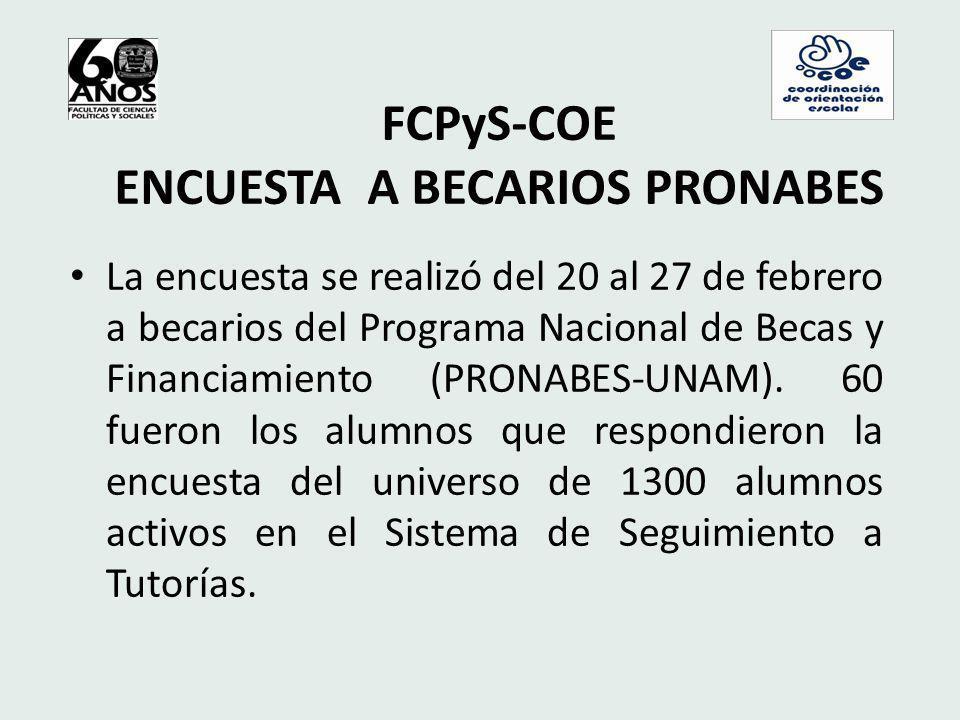 FCPyS-COE ENCUESTA A BECARIOS PRONABES La encuesta se realizó del 20 al 27 de febrero a becarios del Programa Nacional de Becas y Financiamiento (PRONABES-UNAM).