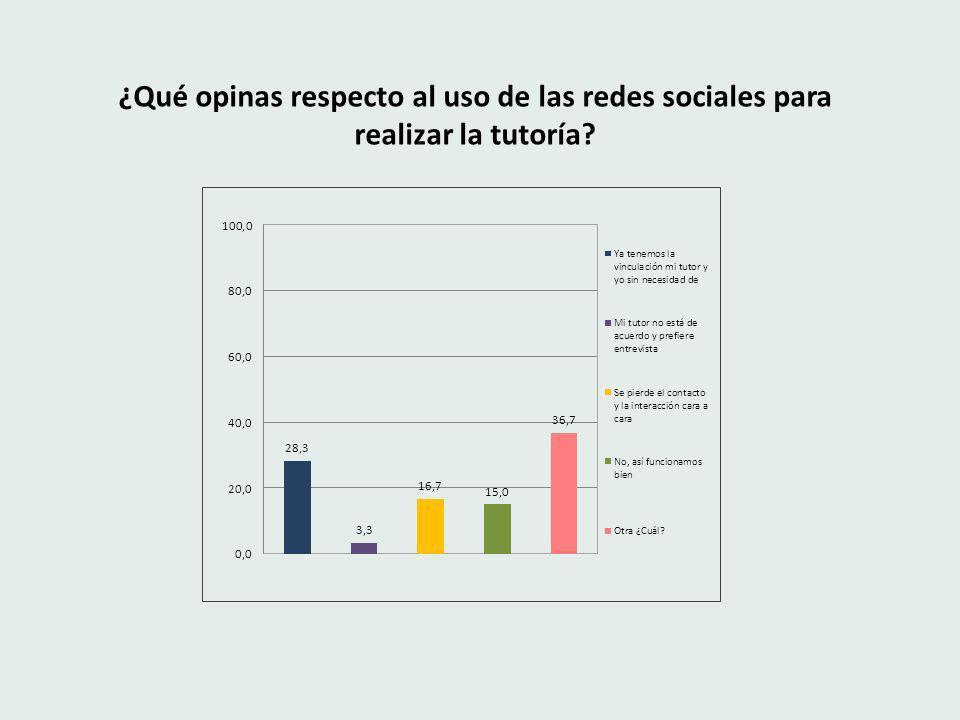 ¿Qué opinas respecto al uso de las redes sociales para realizar la tutoría?