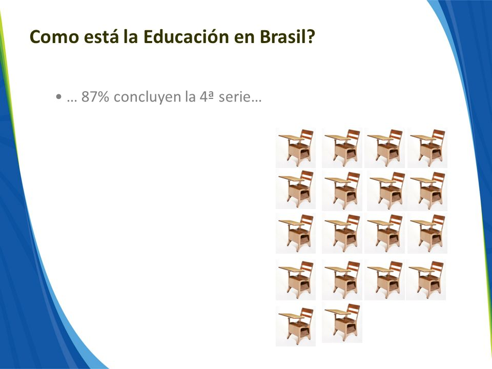 Como está la Educación en Brasil? … 87% concluyen la 4ª serie…