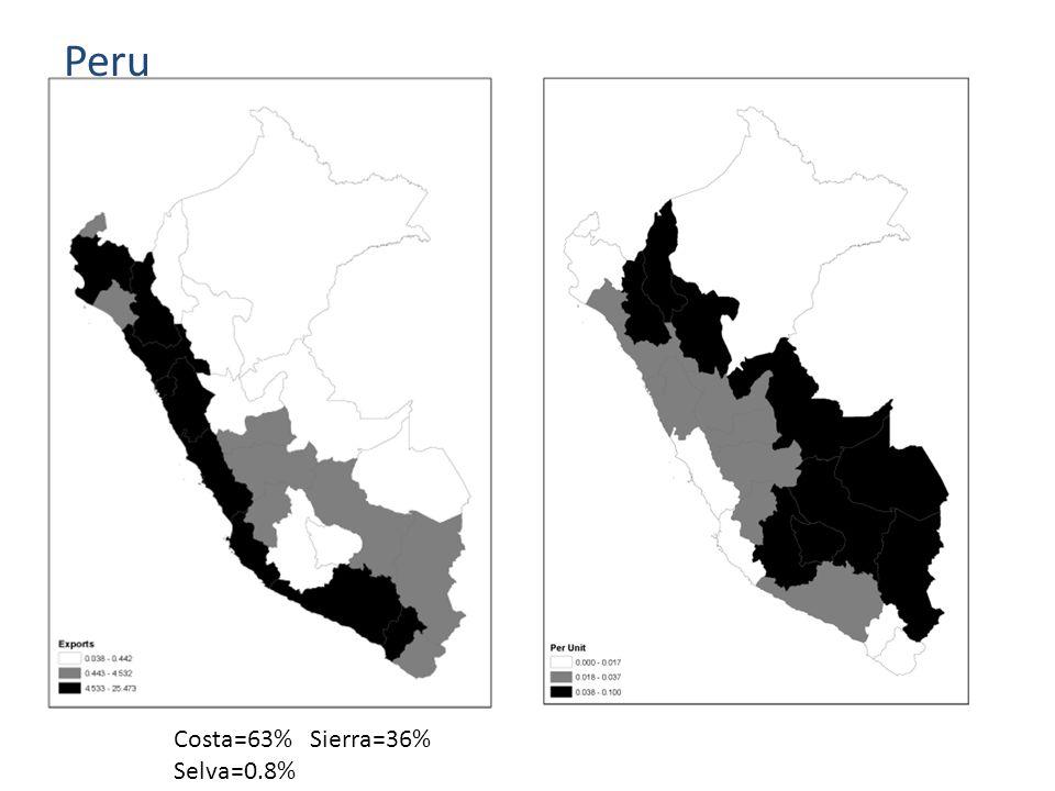 Peru Costa=63% Sierra=36% Selva=0.8%