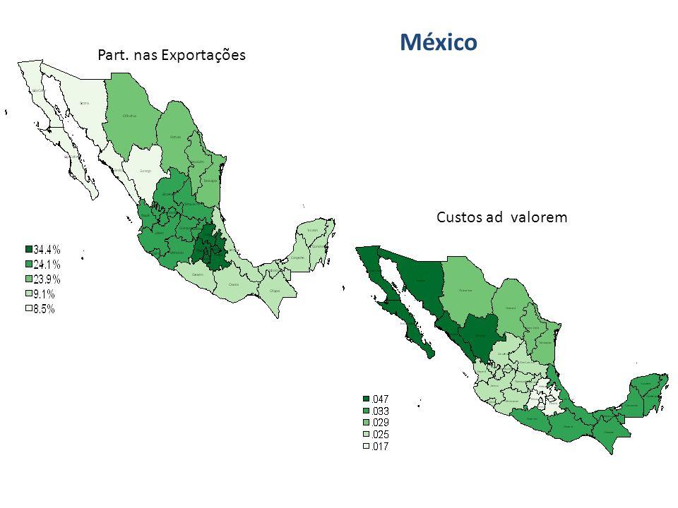México Part. nas Exportações Custos ad valorem