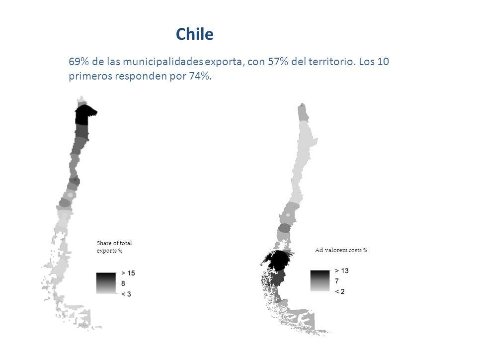 Chile 69% de las municipalidades exporta, con 57% del territorio.