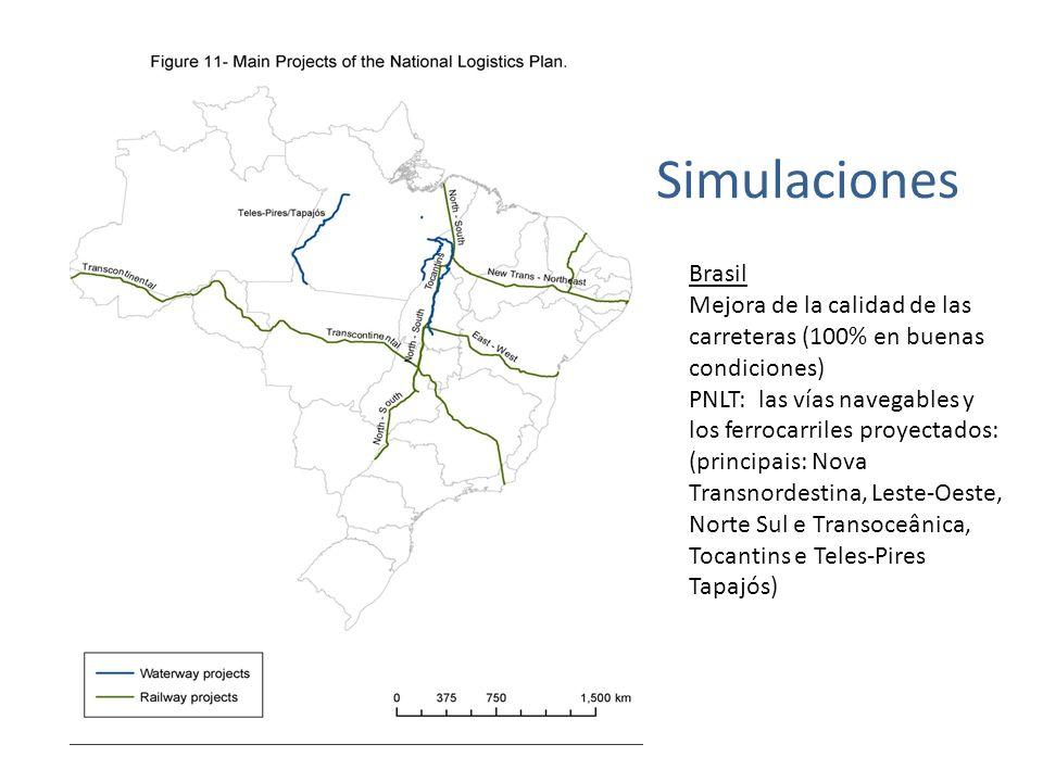 Simulaciones Brasil Mejora de la calidad de las carreteras (100% en buenas condiciones) PNLT: las vías navegables y los ferrocarriles proyectados: (principais: Nova Transnordestina, Leste-Oeste, Norte Sul e Transoceânica, Tocantins e Teles-Pires Tapajós)