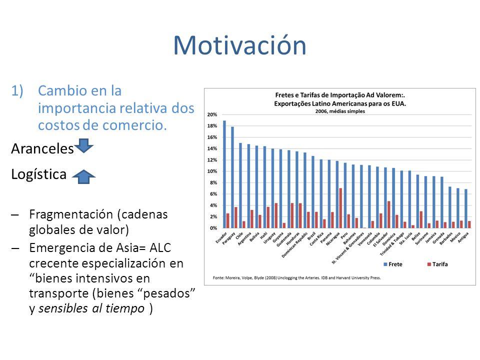 Motivación 1)Cambio en la importancia relativa dos costos de comercio.