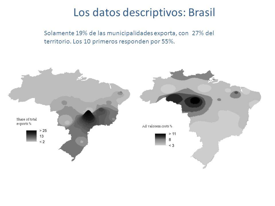 Los datos descriptivos: Brasil Share of total exports % Solamente 19% de las municipalidades exporta, con 27% del territorio.