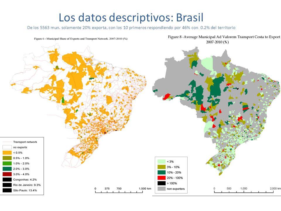 Los datos descriptivos: Brasil De los 5563 mun.