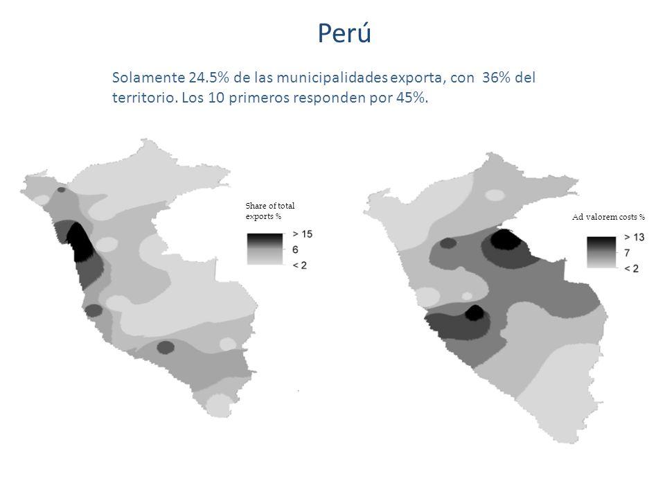 Perú Share of total exports % Ad valorem costs % Solamente 24.5% de las municipalidades exporta, con 36% del territorio.