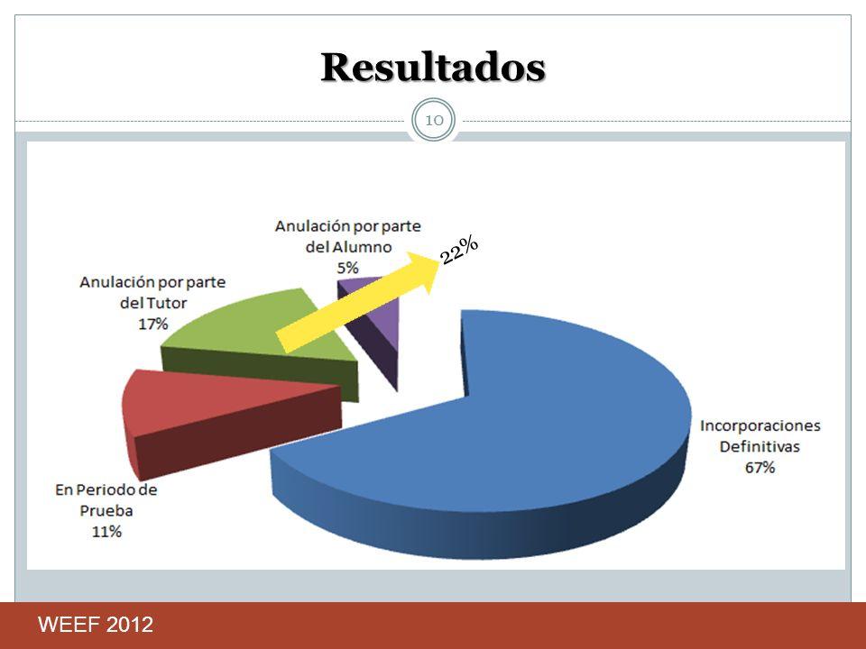Resultados 22% 10 WEEF 2012
