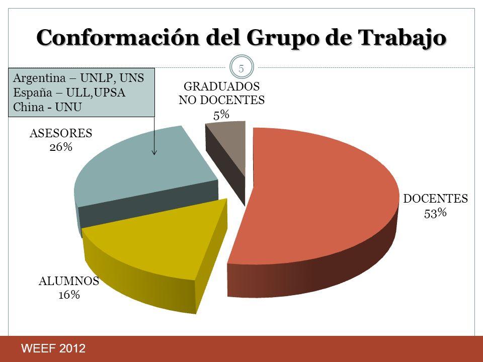 Conformación del Grupo de Trabajo 5 WEEF 2012 Argentina – UNLP, UNS España – ULL,UPSA China - UNU