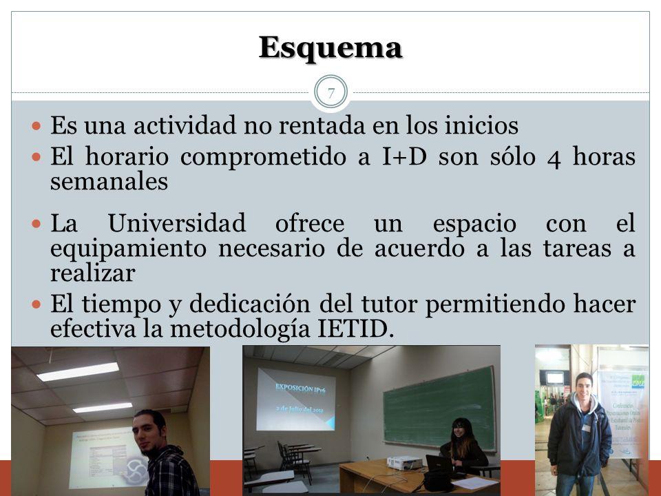 Esquema Es una actividad no rentada en los inicios El horario comprometido a I+D son sólo 4 horas semanales La Universidad ofrece un espacio con el eq