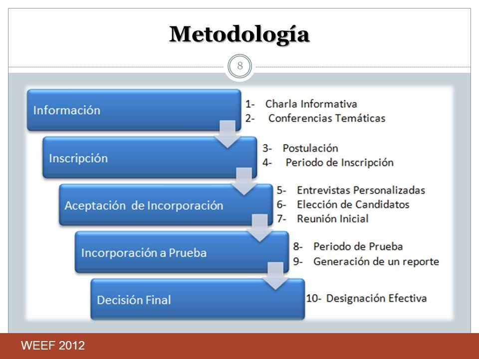 Metodología 8 WEEF 2012