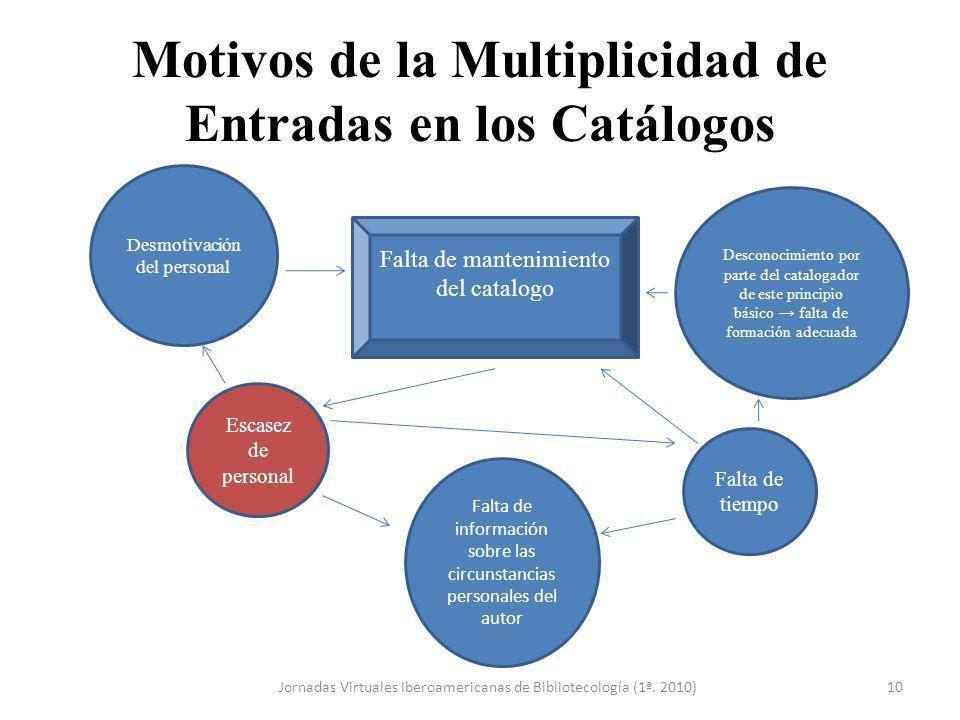 Motivos de la Multiplicidad de Entradas en los Catálogos Jornadas Virtuales Iberoamericanas de Bibliotecología (1ª. 2010)10 Escasez de personal Falta