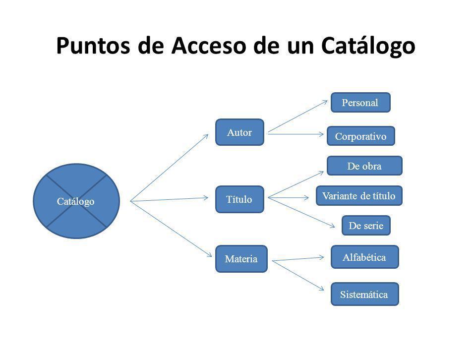 Puntos de Acceso de un Catálogo Catálogo Autor Título Materia Personal Corporativo De obra Variante de título De serie Alfabética Sistemática