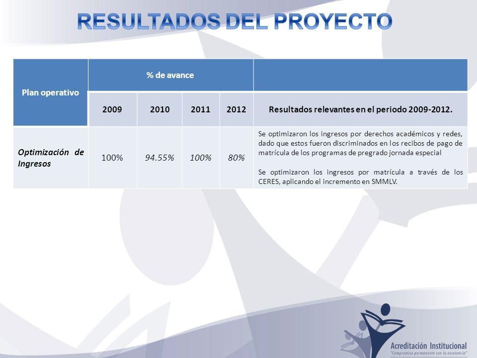 Plan operativo % de avance 2009201020112012Resultados relevantes en el periodo 2009-2012.