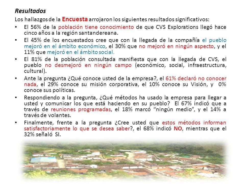 Resultados Los hallazgos de la Encuesta arrojaron los siguientes resultados significativos: El 56% de la población tiene conocimiento de que CVS Explorations llegó hace cinco años a la región santandereana.