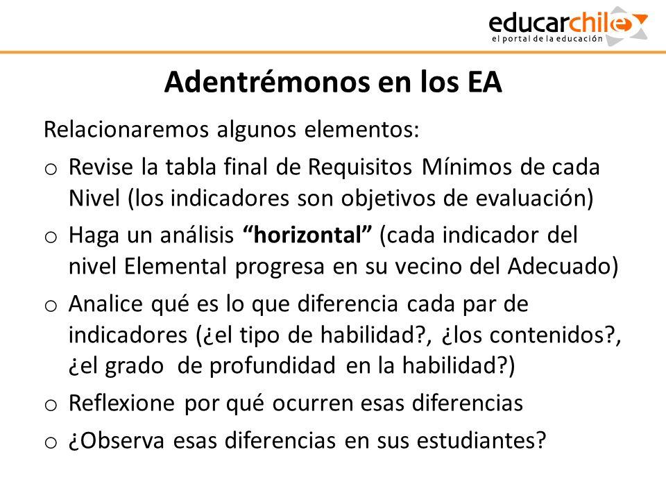 Adentrémonos en los EA Relacionaremos algunos elementos: o Revise la tabla final de Requisitos Mínimos de cada Nivel (los indicadores son objetivos de