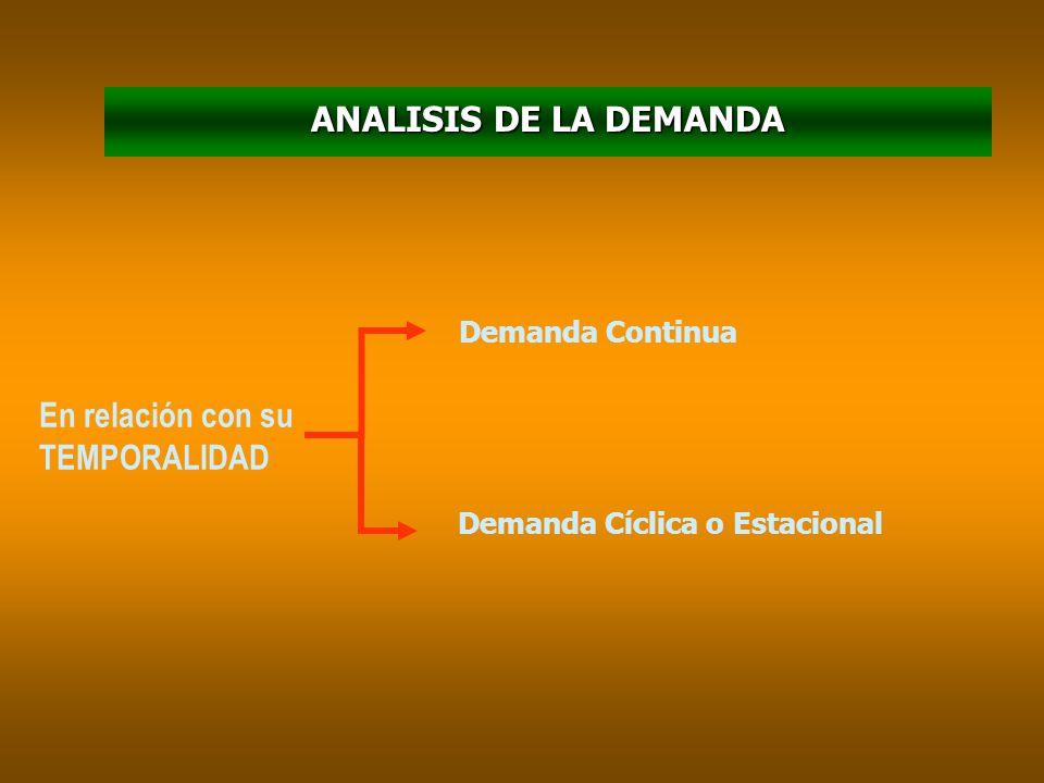 ANALISIS DE LA DEMANDA En relación con su TEMPORALIDAD Demanda Continua Demanda Cíclica o Estacional
