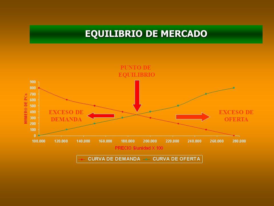 ANALISIS DE LOS PRECIOS El precio es la cantidad monetaria qué los productores están dispuestos a vender, y los consumidores a comprar, un bien o serv