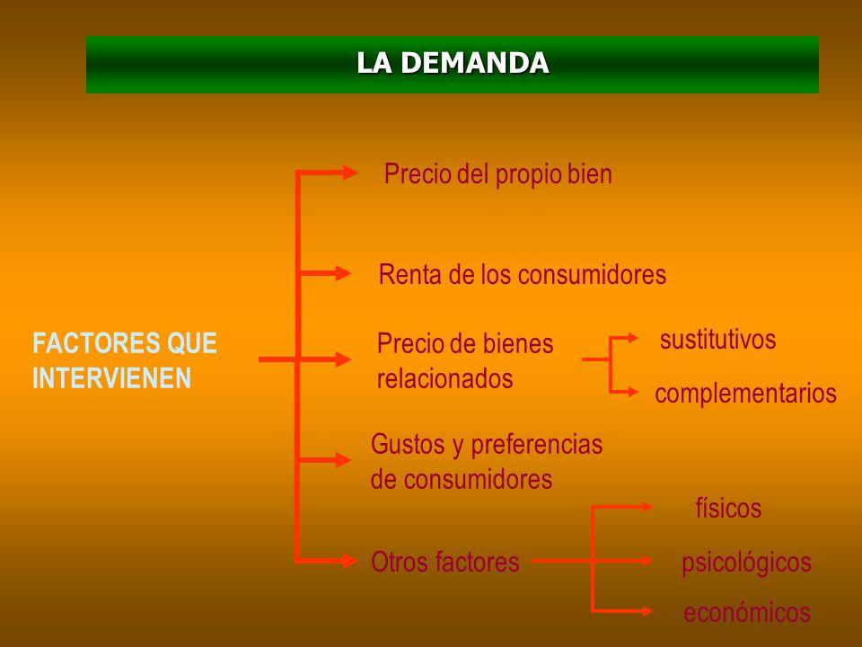 FACTORES QUE INTERVIENEN Precio del propio bien Precio de los factores productivos Precio de las materias primas Precio de otros bienes Tecnología exi