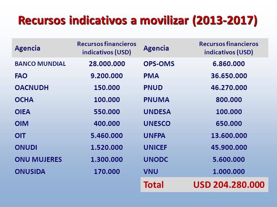 Recursos indicativos a movilizar (2013-2017) Agencia Recursos financieros indicativos (USD) BANCO MUNDIAL 28.000.000 FAO9.200.000 OACNUDH150.000 OCHA100.000 OIEA550.000 OIM400.000 OIT5.460.000 ONUDI1.520.000 ONU MUJERES1.300.000 ONUSIDA170.000 Agencia Recursos financieros indicativos (USD) OPS-OMS6.860.000 PMA36.650.000 PNUD46.270.000 PNUMA800.000 UNDESA100.000 UNESCO650.000 UNFPA13.600.000 UNICEF45.900.000 UNODC5.600.000 VNU1.000.000 TotalUSD 204.280.000