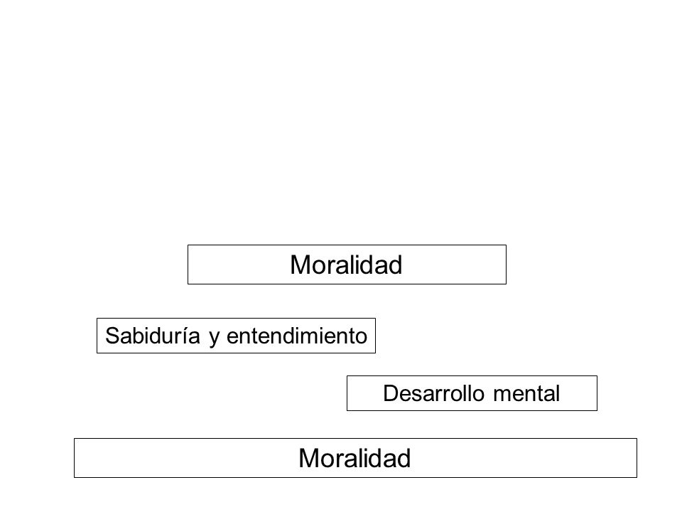 Moralidad Desarrollo mental Sabiduría y entendimiento Moralidad Mental Development Wisdom & Understanding NIBBANA!.