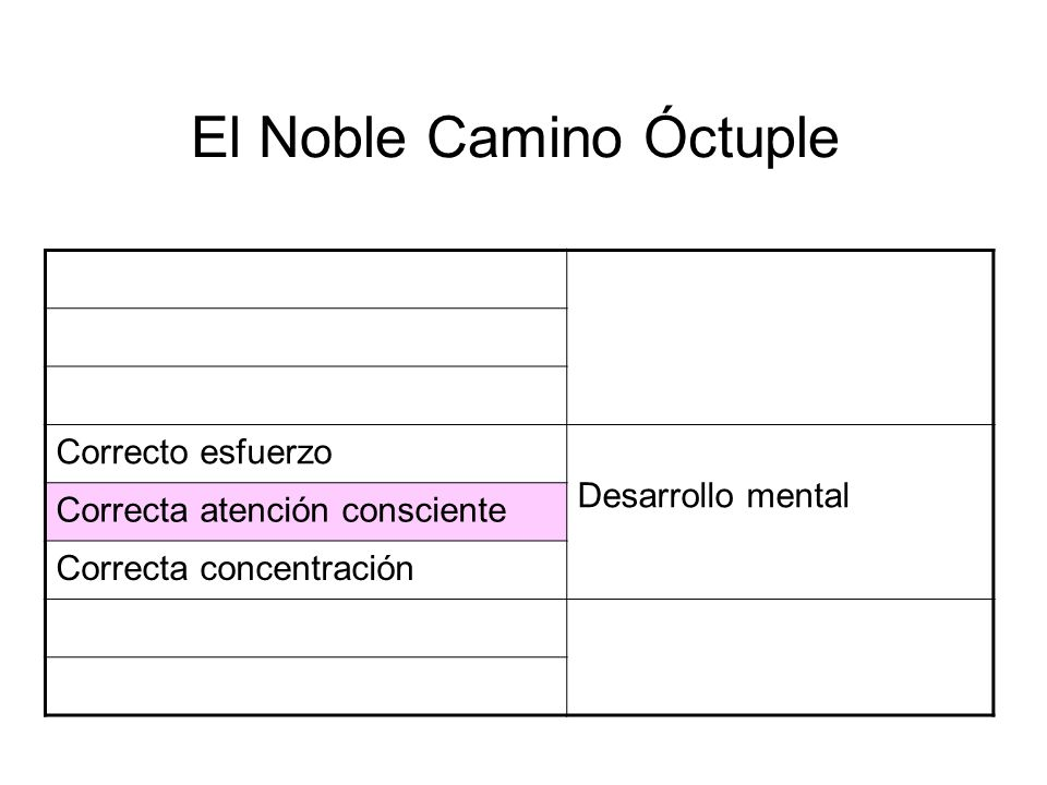 El Noble Camino Óctuple Right Speech Morality – The Foundation of Everything Right Action Right Livelihood Correcto esfuerzo Desarrollo mental Correct