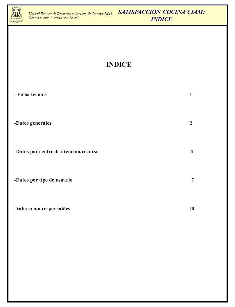 SATISFACCIÓN COCINA CIAM: ÍNDICE INDICE - Ficha técnica 1 -Datos generales 2 -Datos por centro de atención/recurso 3 -Datos por tipo de usuario 7 -Val