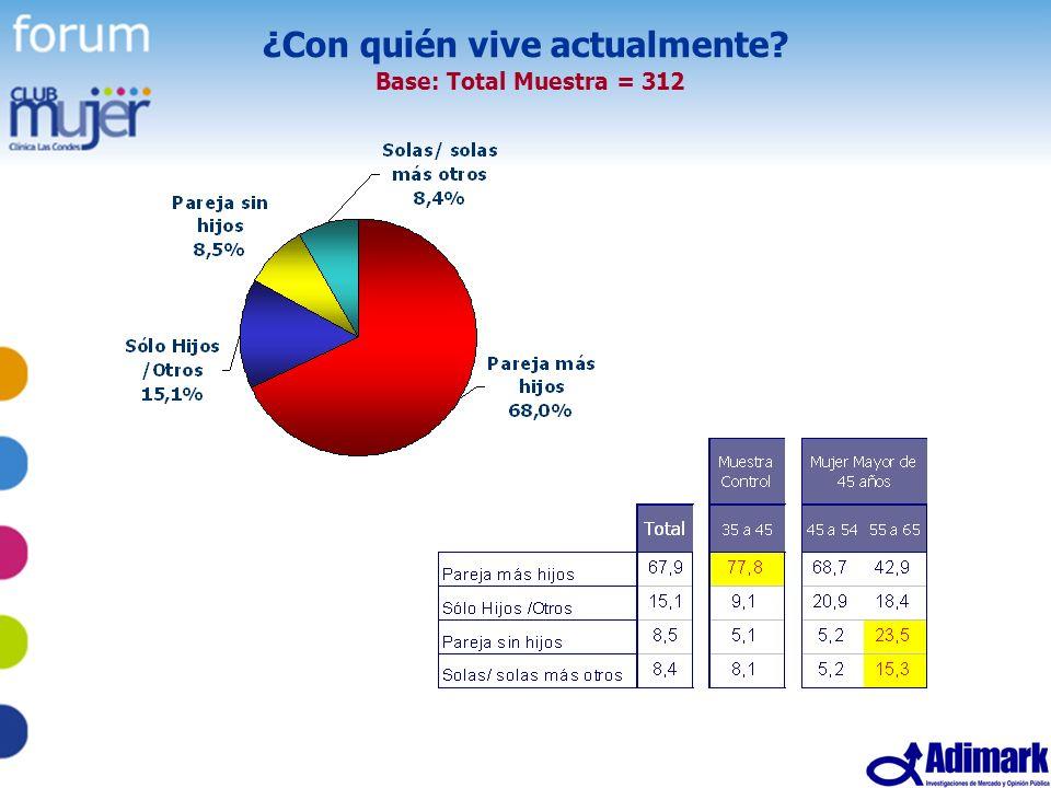 10 Estudio Mujer Madura, Mayo 2005 ¿Con quién vive actualmente? Base: Total Muestra = 312