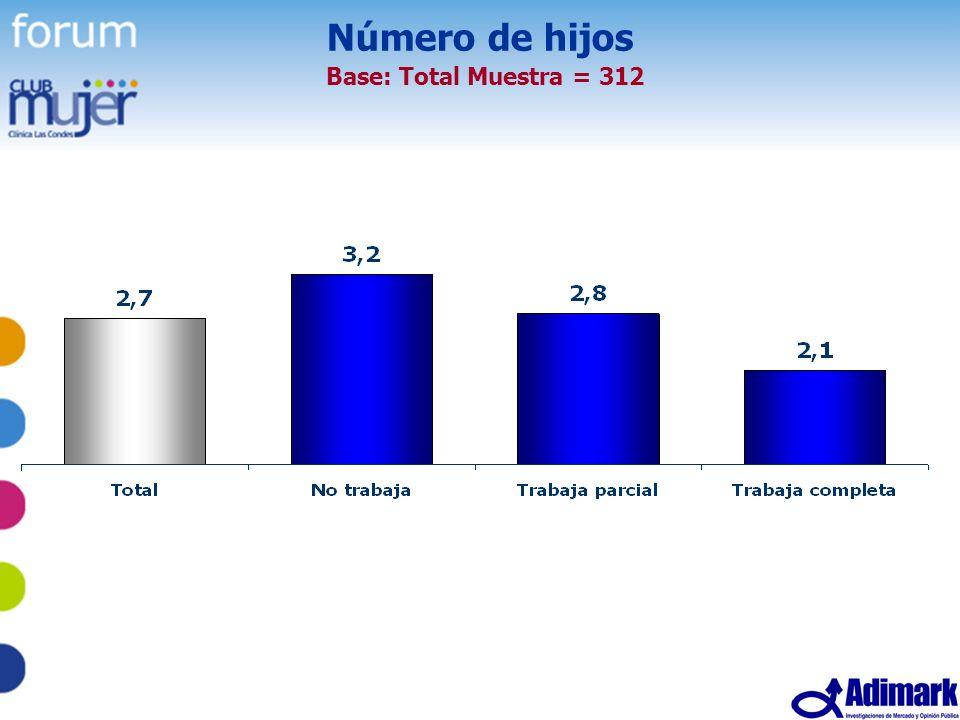 11 Estudio Mujer Madura, Mayo 2005 Número de hijos Base: Total Muestra = 312