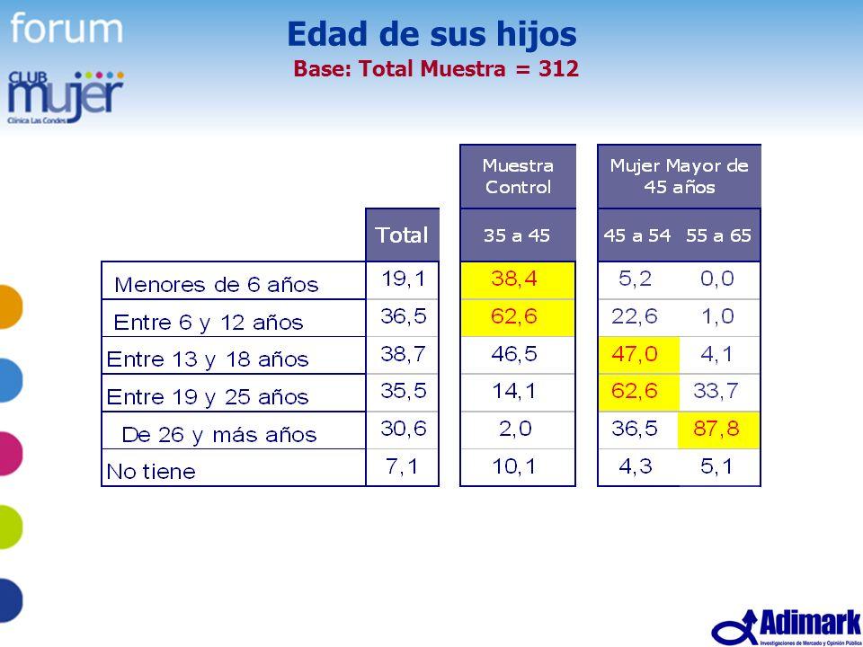 12 Estudio Mujer Madura, Mayo 2005 Edad de sus hijos Base: Total Muestra = 312