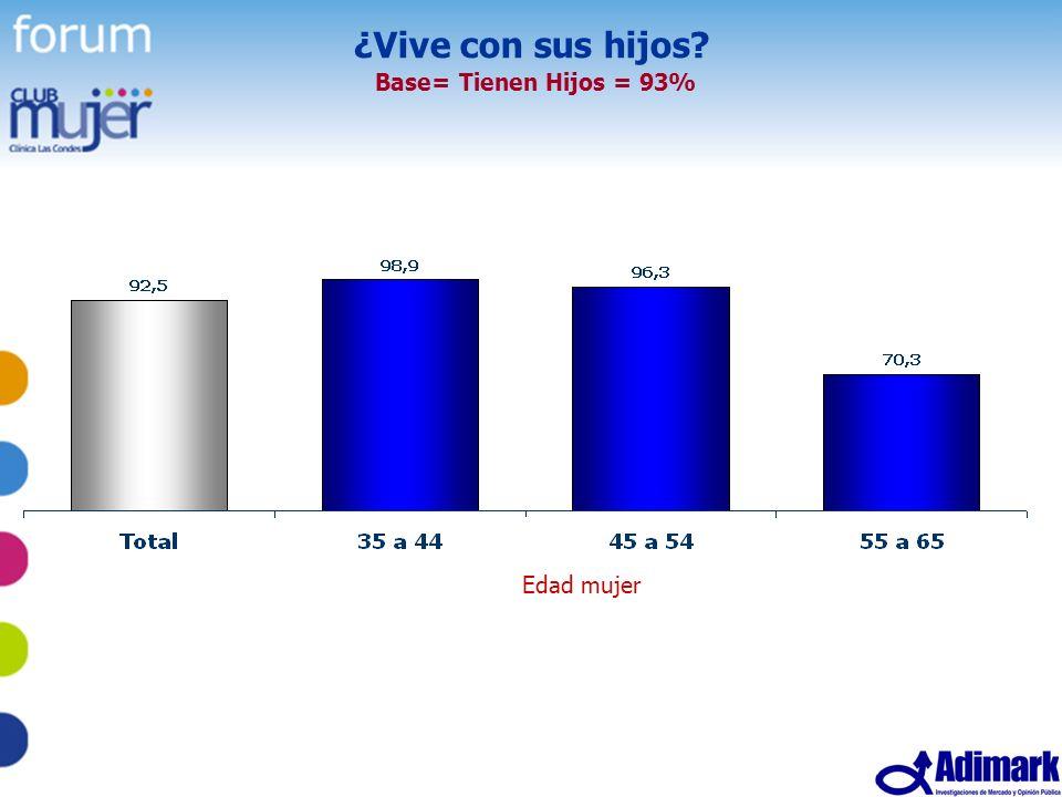 13 Estudio Mujer Madura, Mayo 2005 ¿Vive con sus hijos? Base= Tienen Hijos = 93% Edad mujer