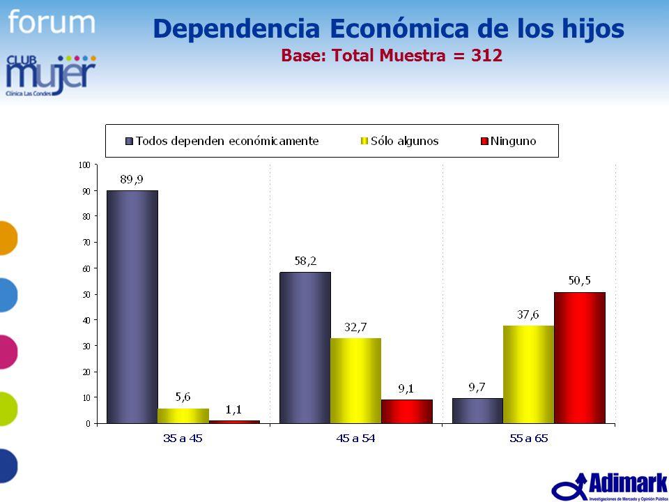 14 Estudio Mujer Madura, Mayo 2005 Dependencia Económica de los hijos Base: Total Muestra = 312
