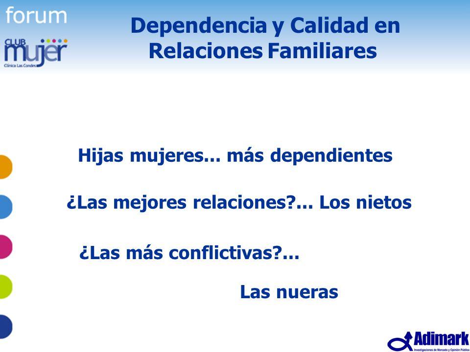17 Estudio Mujer Madura, Mayo 2005 Dependencia y Calidad en Relaciones Familiares Hijas mujeres... más dependientes ¿Las mejores relaciones?... Los ni