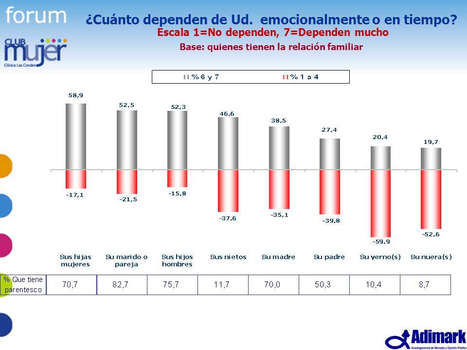 18 Estudio Mujer Madura, Mayo 2005 ¿Cuánto dependen de Ud. emocionalmente o en tiempo? Escala 1=No dependen, 7=Dependen mucho Base: quienes tienen la