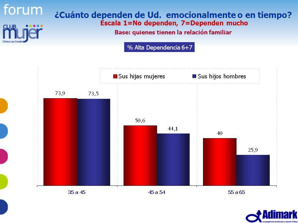 19 Estudio Mujer Madura, Mayo 2005 ¿Cuánto dependen de Ud. emocionalmente o en tiempo? Escala 1=No dependen, 7=Dependen mucho Base: quienes tienen la