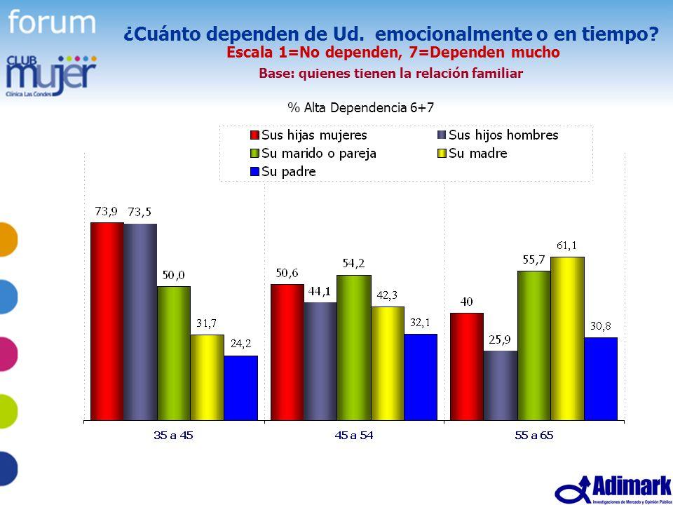 20 Estudio Mujer Madura, Mayo 2005 ¿Cuánto dependen de Ud. emocionalmente o en tiempo? Escala 1=No dependen, 7=Dependen mucho Base: quienes tienen la