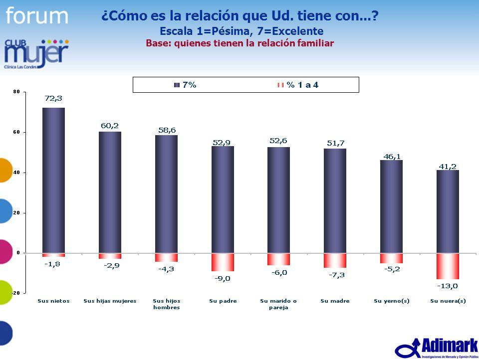 21 Estudio Mujer Madura, Mayo 2005 ¿Cómo es la relación que Ud. tiene con...? Escala 1=Pésima, 7=Excelente Base: quienes tienen la relación familiar