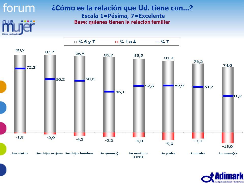 22 Estudio Mujer Madura, Mayo 2005 ¿Cómo es la relación que Ud. tiene con...? Escala 1=Pésima, 7=Excelente Base: quienes tienen la relación familiar
