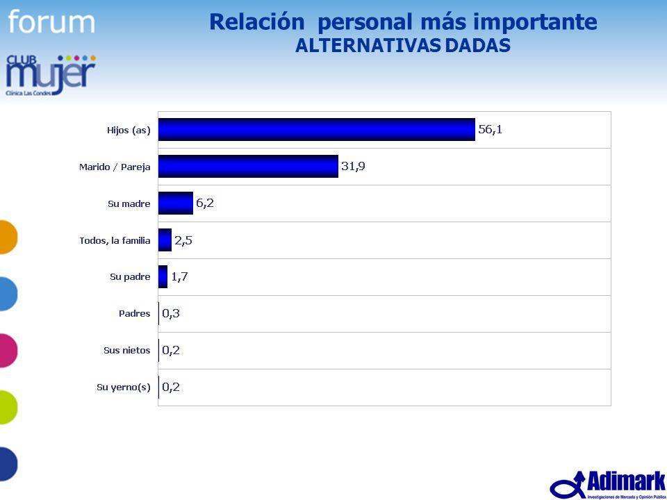23 Estudio Mujer Madura, Mayo 2005 Relación personal más importante ALTERNATIVAS DADAS