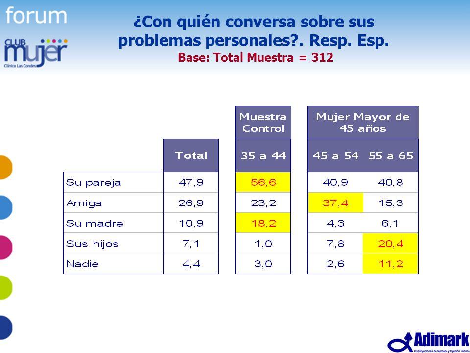 25 Estudio Mujer Madura, Mayo 2005 ¿Con quién conversa sobre sus problemas personales?. Resp. Esp. Base: Total Muestra = 312