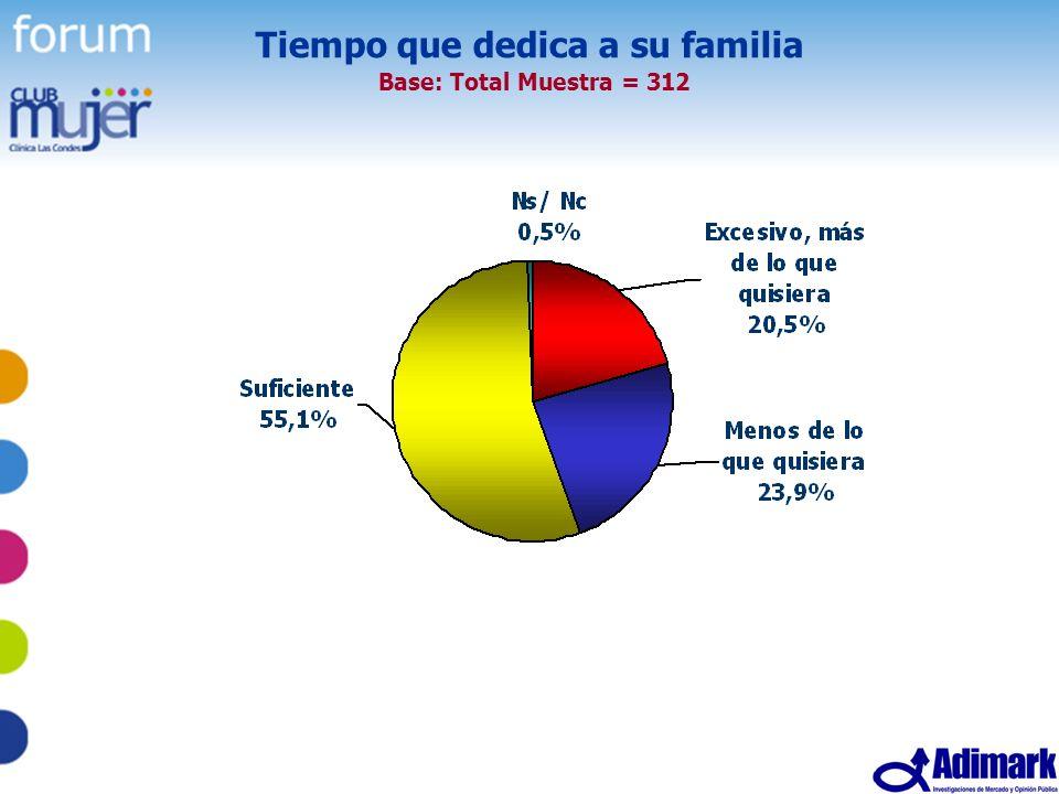 27 Estudio Mujer Madura, Mayo 2005 Tiempo que dedica a su familia Base: Total Muestra = 312
