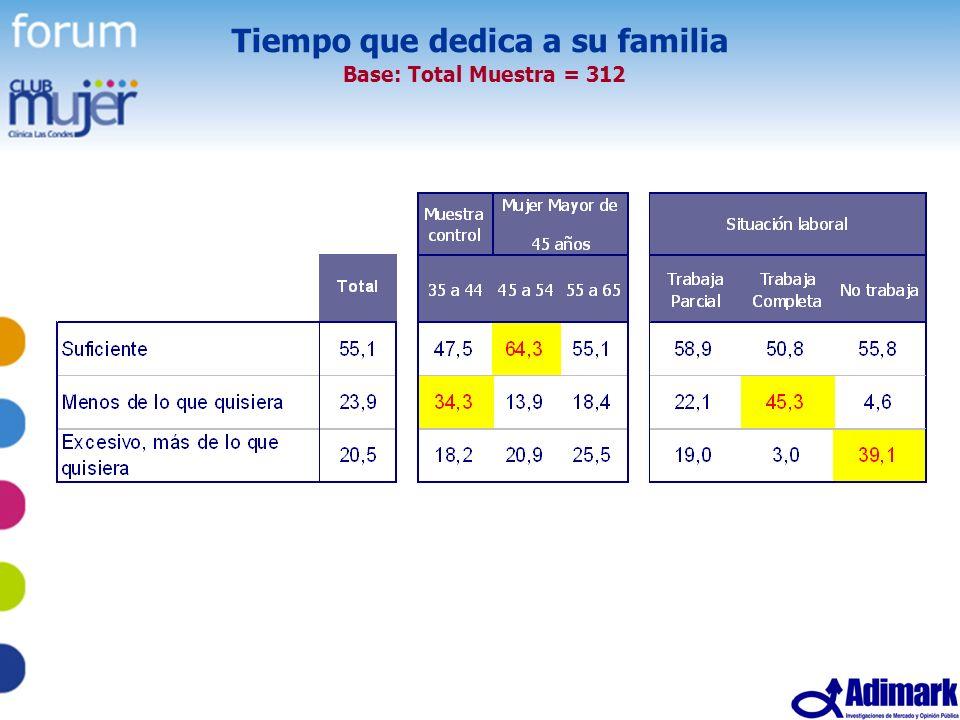 28 Estudio Mujer Madura, Mayo 2005 Tiempo que dedica a su familia Base: Total Muestra = 312