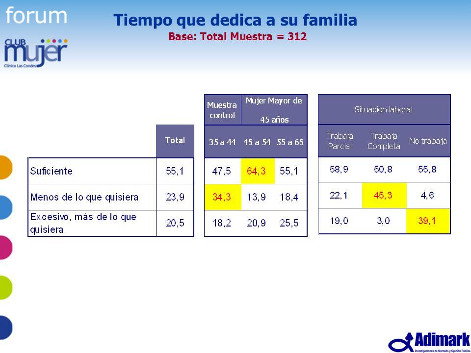 29 Estudio Mujer Madura, Mayo 2005 Tiempo que dedica a su familia Base: Total Muestra = 312