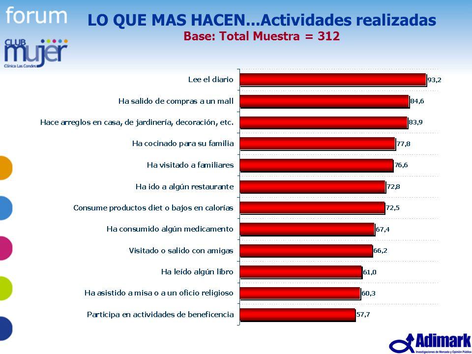 31 Estudio Mujer Madura, Mayo 2005 LO QUE MAS HACEN...Actividades realizadas Base: Total Muestra = 312