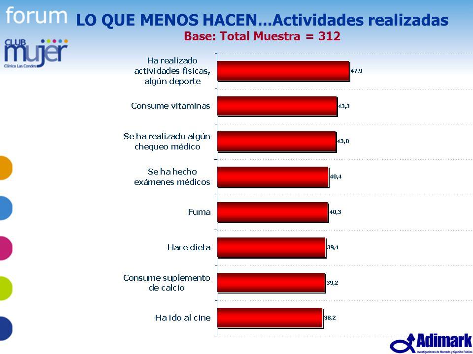 32 Estudio Mujer Madura, Mayo 2005 LO QUE MENOS HACEN...Actividades realizadas Base: Total Muestra = 312