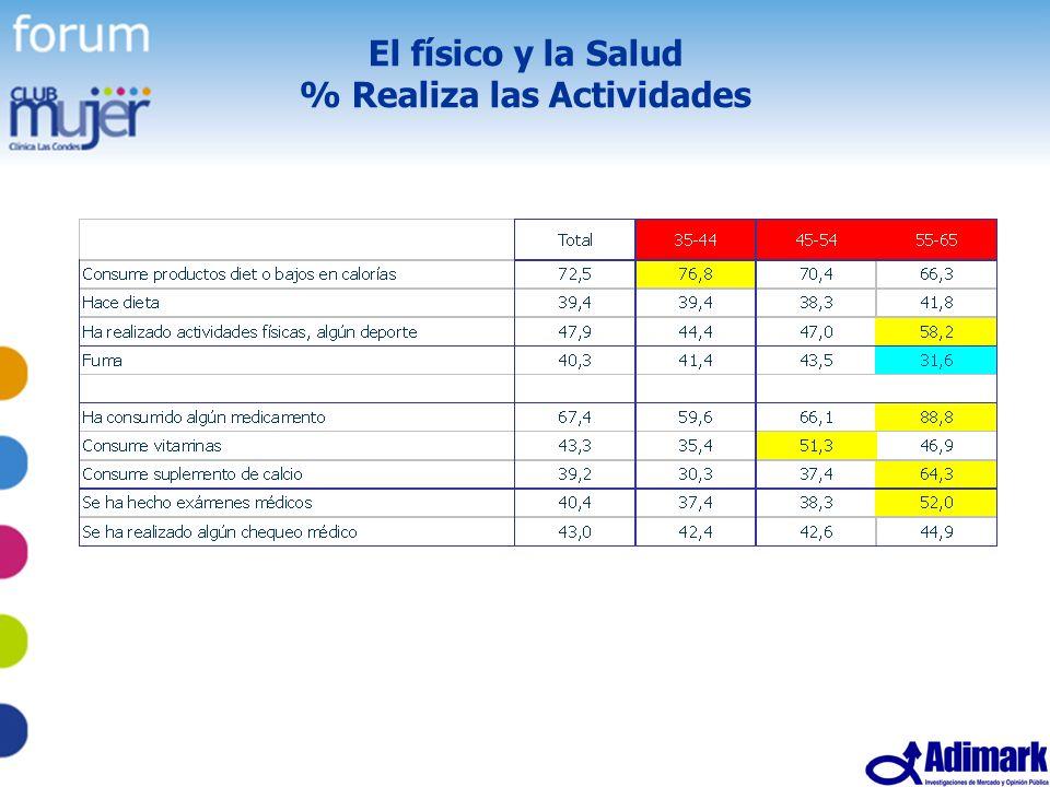 33 Estudio Mujer Madura, Mayo 2005 El físico y la Salud % Realiza las Actividades