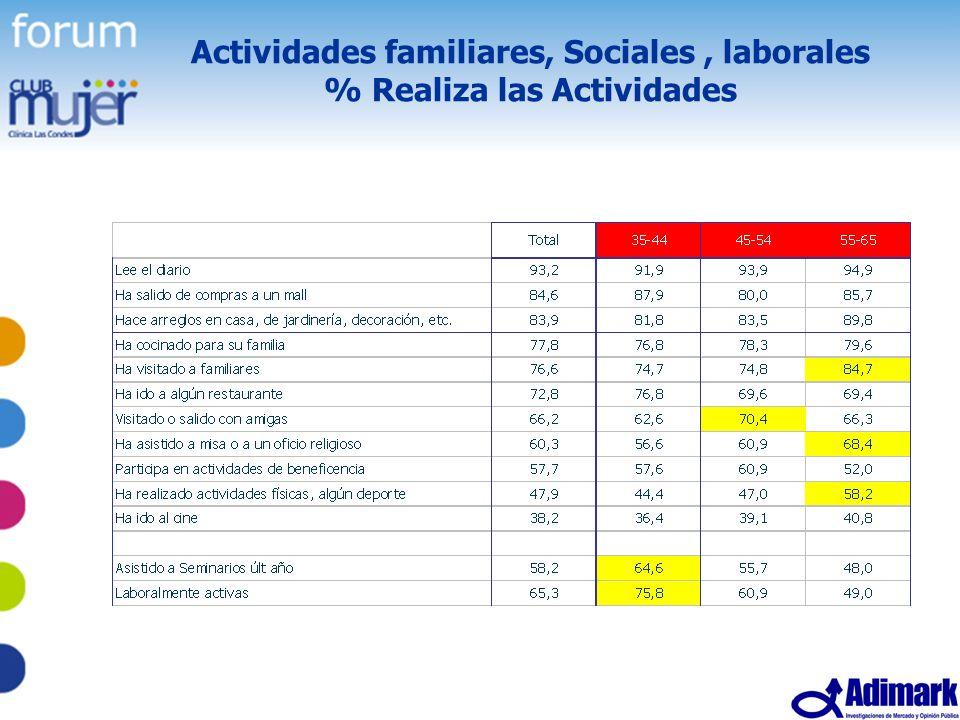 34 Estudio Mujer Madura, Mayo 2005 Actividades familiares, Sociales, laborales % Realiza las Actividades